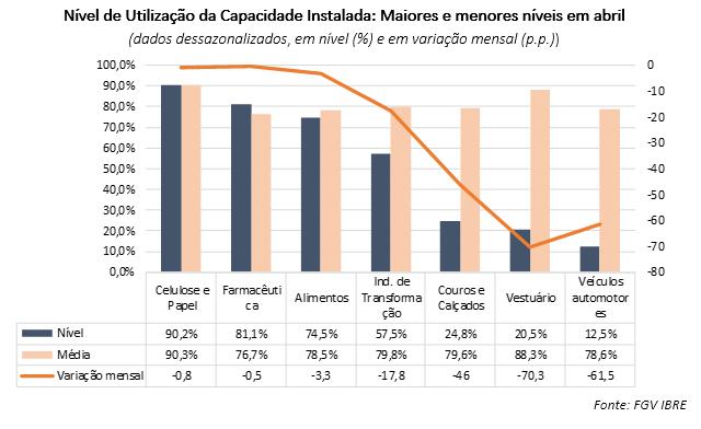 Impactos da pandemia de COVID-19 sobre o Nível de Utilização da Capacidade Instalada da Indústria de Transformação