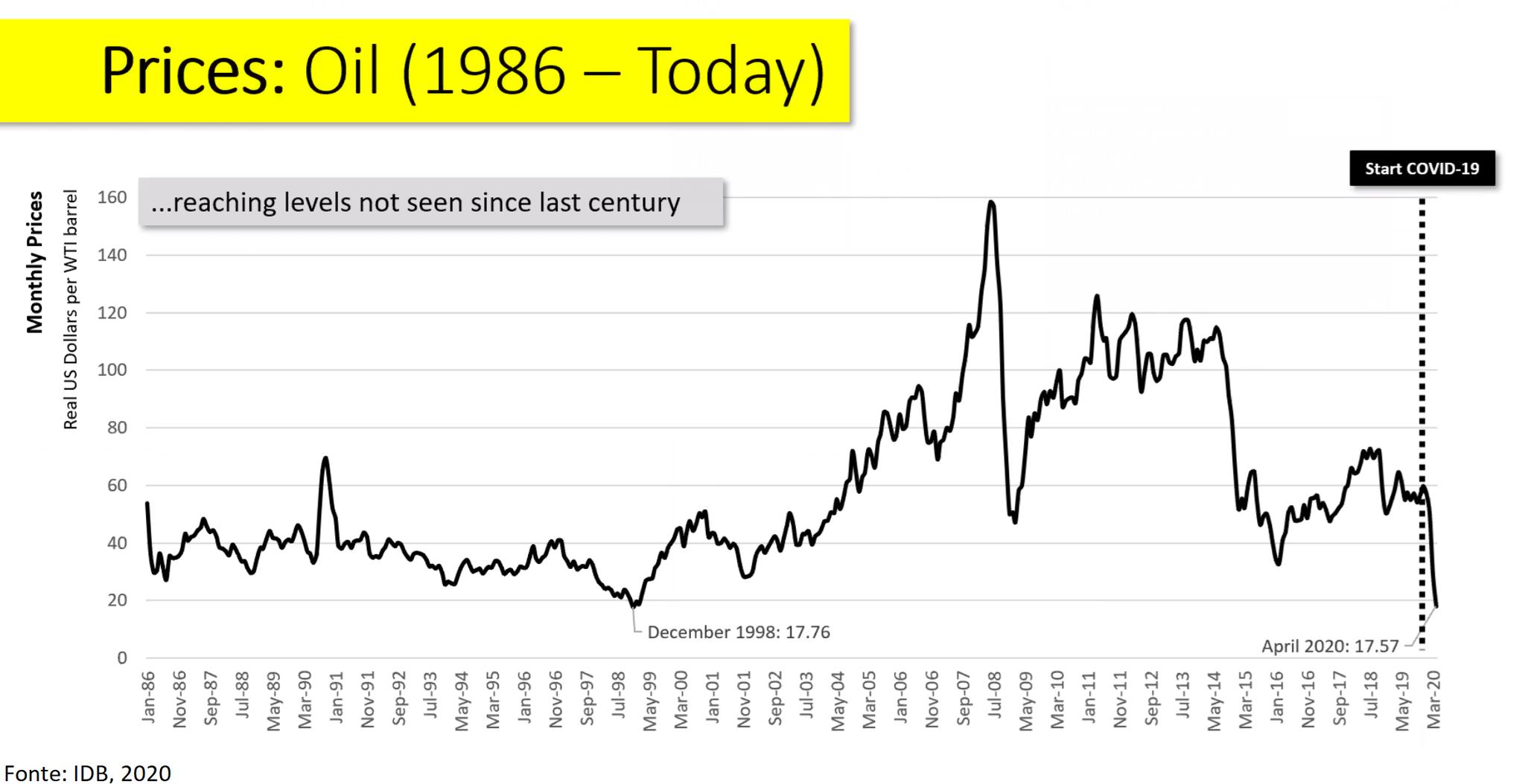 Petróleo, questões fiscais e vulnerabilidade dos países da América Latina: tempos turbulentos de Covid-19