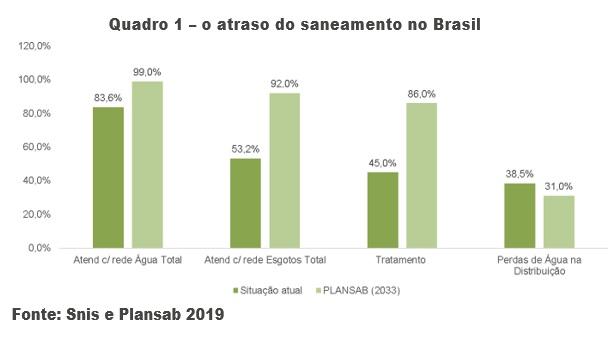 Novo marco regulatório do saneamento ajuda a combater o atraso vexatório do Brasil neste setor setor